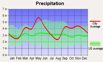 Poteau, Oklahoma average precipitation