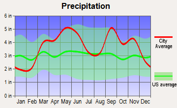 Pryor Creek, Oklahoma average precipitation