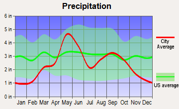 Rocky, Oklahoma average precipitation