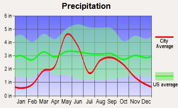 Sayre, Oklahoma average precipitation