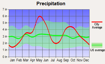 Shawnee, Oklahoma average precipitation