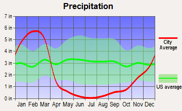 La Canada Flintridge, California average precipitation