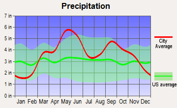 South Coffeyville, Oklahoma average precipitation