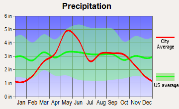 Waukomis, Oklahoma average precipitation
