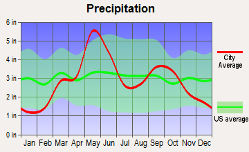 Warr Acres, Oklahoma average precipitation