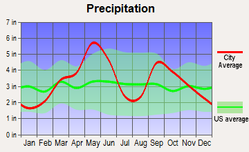 Wanette, Oklahoma average precipitation