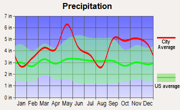 Valliant, Oklahoma average precipitation