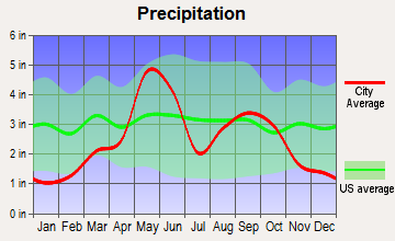 Tipton, Oklahoma average precipitation