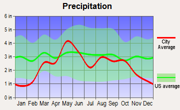 Thomas, Oklahoma average precipitation