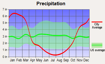 Lake Almanor Peninsula, California average precipitation