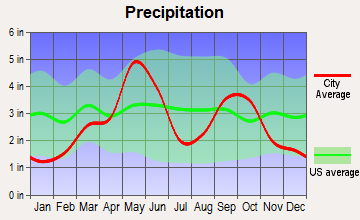 Southeast Comanche, Oklahoma average precipitation