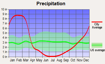 Lake Arrowhead, California average precipitation