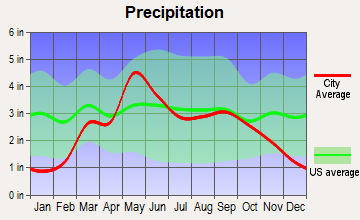 East Major, Oklahoma average precipitation