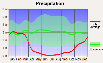 Lake Isabella, California average precipitation