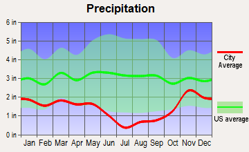 Adams, Oregon average precipitation