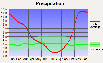 Newport, Oregon average precipitation
