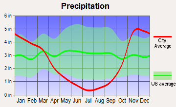 Northwest Jackson, Oregon average precipitation