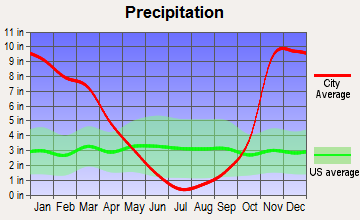 Myrtle Point, Oregon average precipitation