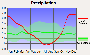 Milwaukie, Oregon average precipitation