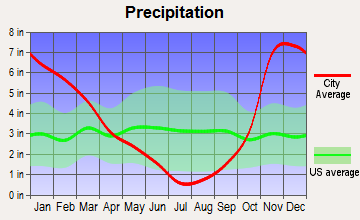 Millersburg, Oregon average precipitation