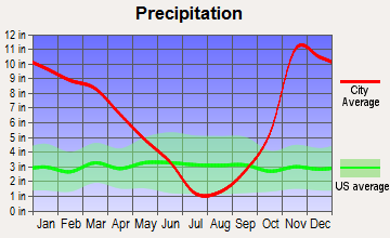 Lyons, Oregon average precipitation