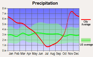 Lowell, Oregon average precipitation