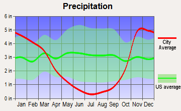 Rogue River, Oregon average precipitation