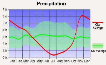Roseburg North, Oregon average precipitation