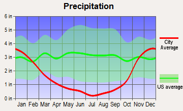 Rowena, Oregon average precipitation