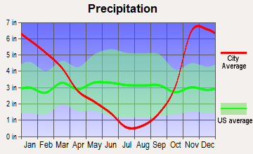 Salem, Oregon average precipitation