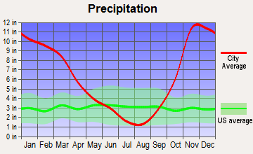 Seaside, Oregon average precipitation