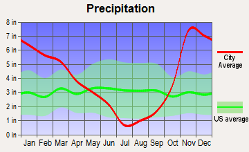 South Lebanon, Oregon average precipitation