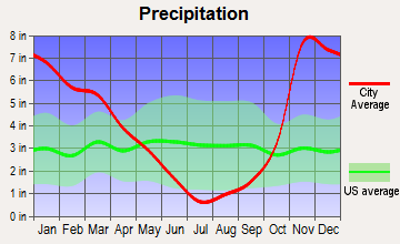 Springfield, Oregon average precipitation