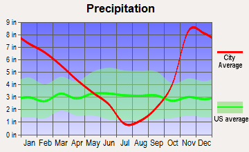 Sublimity, Oregon average precipitation