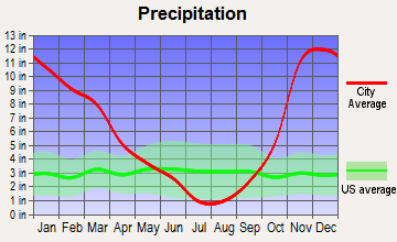 Toledo, Oregon average precipitation