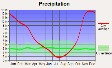 Waldport, Oregon average precipitation