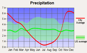 Winston, Oregon average precipitation