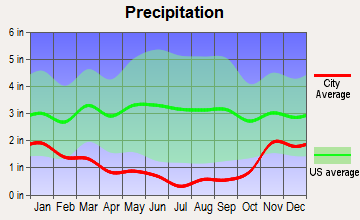 Klamath Falls, Oregon average precipitation