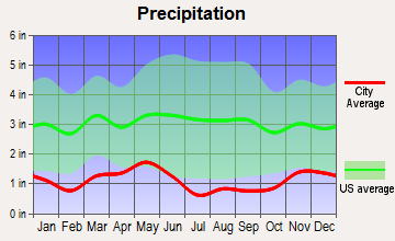 John Day, Oregon average precipitation