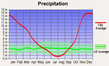 Grand Ronde, Oregon average precipitation