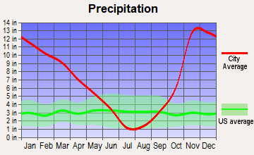 Gates, Oregon average precipitation
