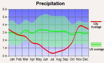 Eagle Point, Oregon average precipitation