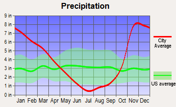 Drain, Oregon average precipitation