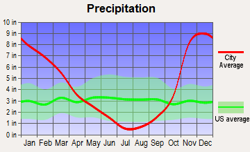Corvallis, Oregon average precipitation