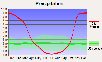 Cave Junction, Oregon average precipitation