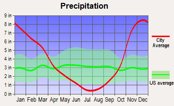 Carlton, Oregon average precipitation