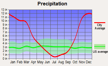 Brookings, Oregon average precipitation