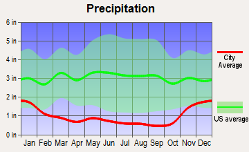 Bend, Oregon average precipitation