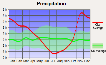 Pleasant Hill, Oregon average precipitation