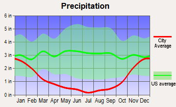 The Dalles, Oregon average precipitation